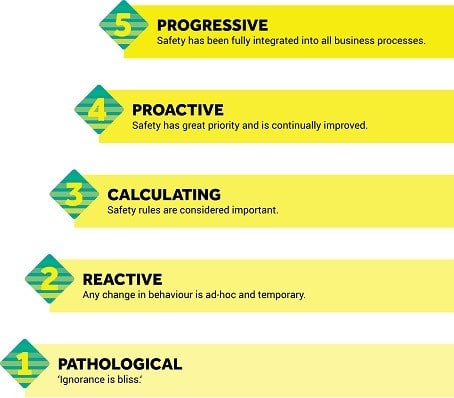 Safety culture ladder | Sorba Projects